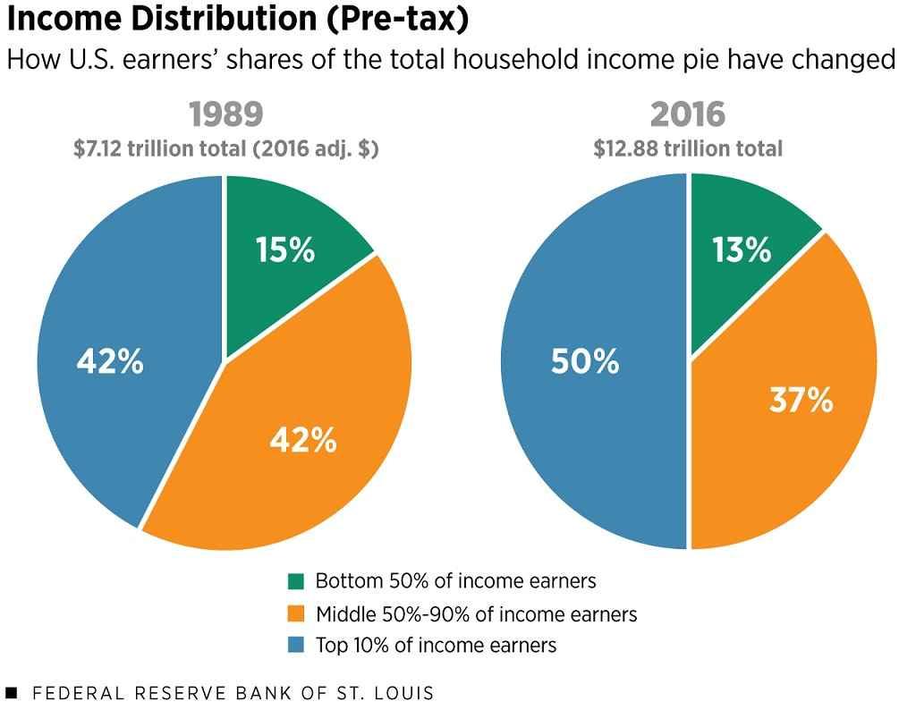 US household income distribution